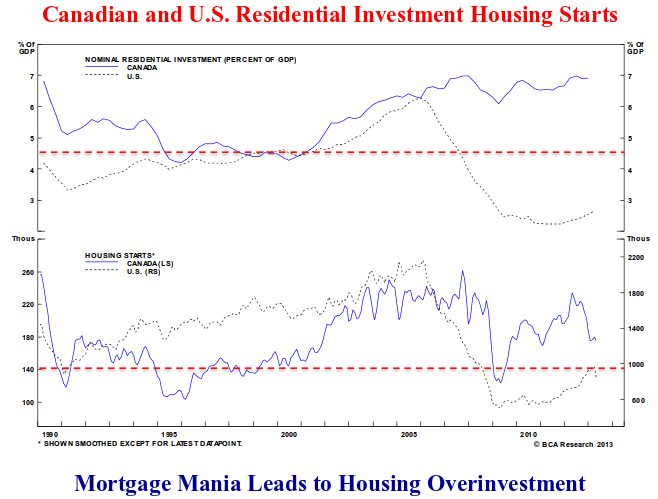 line chart showing the Canadian and united states residential investment housing stats.