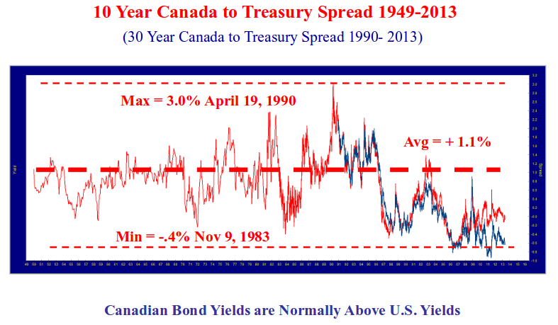 line chart showing the 10 year Canada to treasury spread from 1949 to 2013.