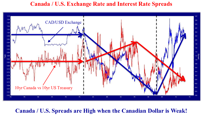 This line chart shows the Canadian and United States exchange rate and interest rate spreads.