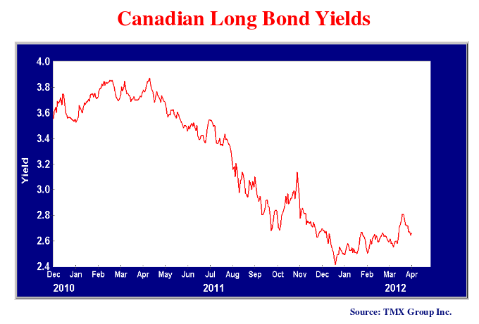 This line chart shows the Canadian long bond yields from 2010 to 2012.