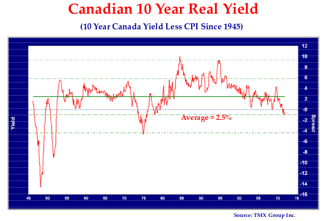 This line graph shows the relationship between the 10 year Canada yield and the year-over-year change in the Canadian CPI.