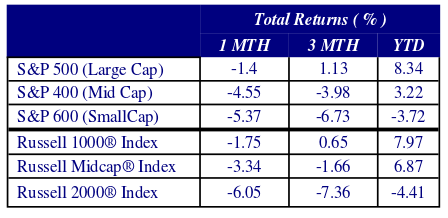 Chart depicting total returns. Returns include S&P 500 (Large Cap), S&P (Mid Cap), S&P (SmallCap), Russell 1000 Index, Russell Midcap Index, Russell 2000 Index. Return values listed at one, three and YTD months.