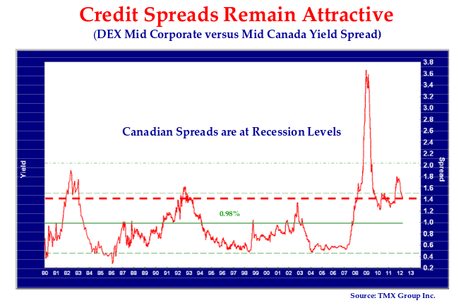 The line chart shows the corporate bond yield spread of the DEX Mid Corporate Bond Index to the DEX Mid Canada bond index.