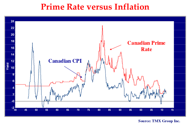 The line chart shows the Canadian Prime Rate and the CPI since 1940.