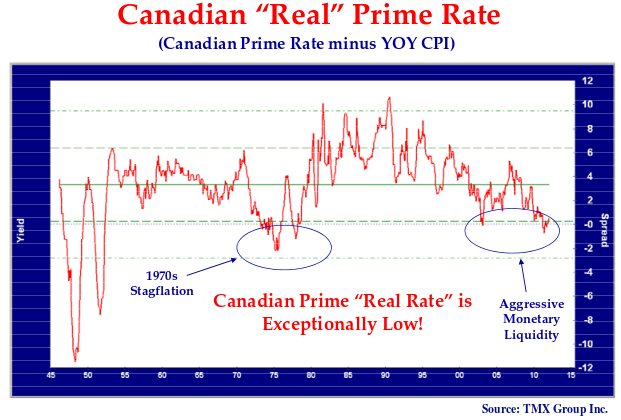 """line graph showing the Canadian """"Real"""" Prime Rate minus the year over year CPI."""