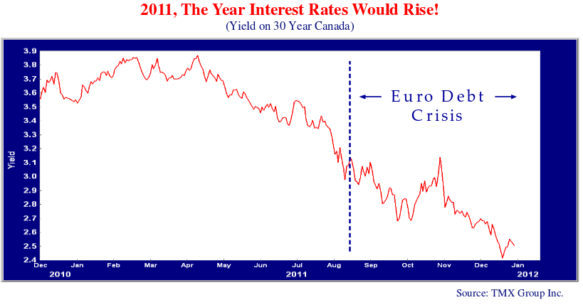this line graph shows the trend in bond yields from 2010 to jan 2012