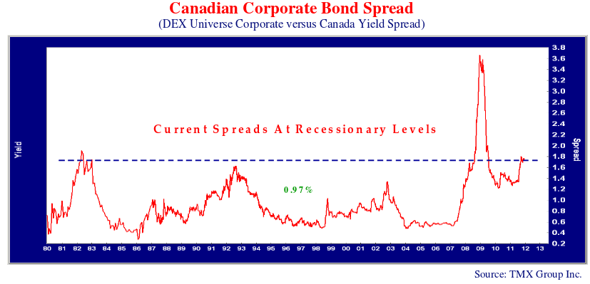 this line graph shows the Canadian corporate bond spread. DEX universe corporate versus Canadian yield spread.