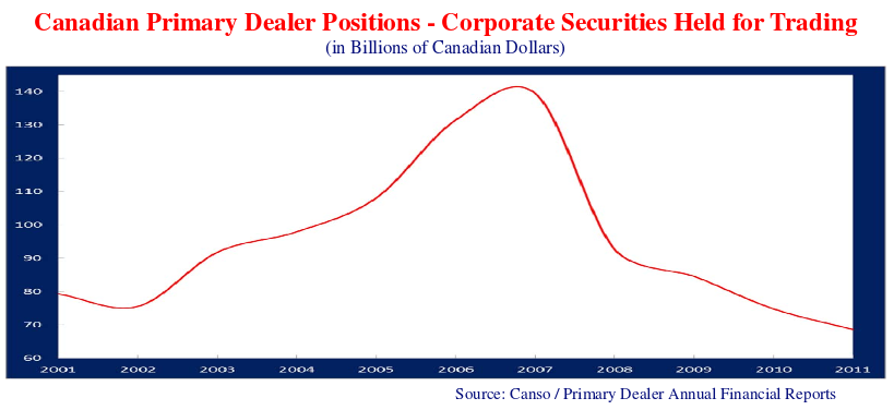 line chart showing the Canadian primary dealer positions for the corporate securities held for trading.