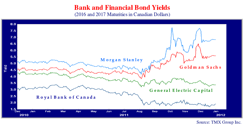 line chart showing the bank and financial bond yields of 2016 and 2017 maturities in Canadian dollars.