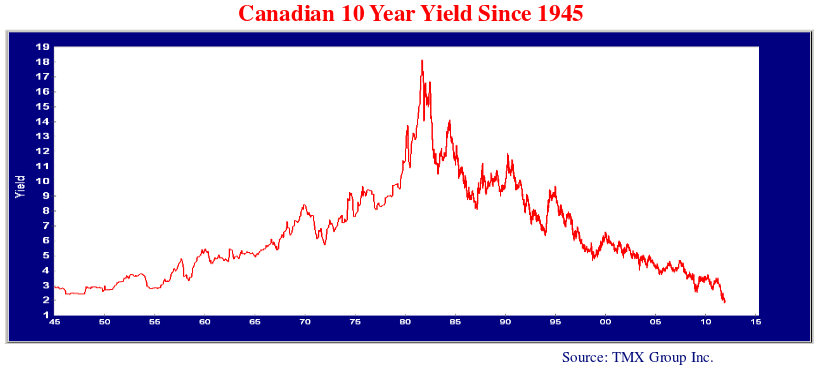 line graph showing the Canadian ten year yield since 1945.