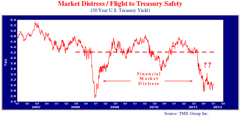 line graph showing the market distress and flight to treasury safety.