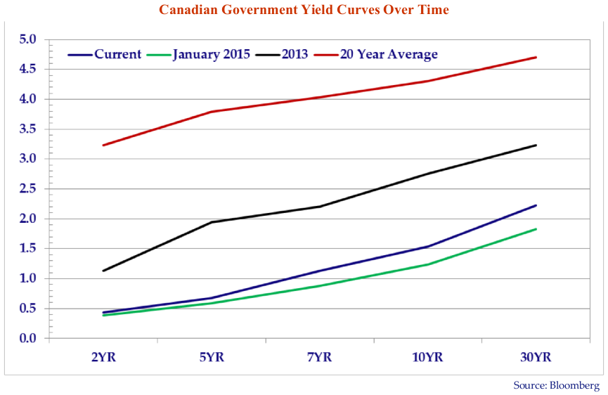 line graph shows the Canadian government yield curves over time using data from January 2015, 2013, current time period and 20 year average.