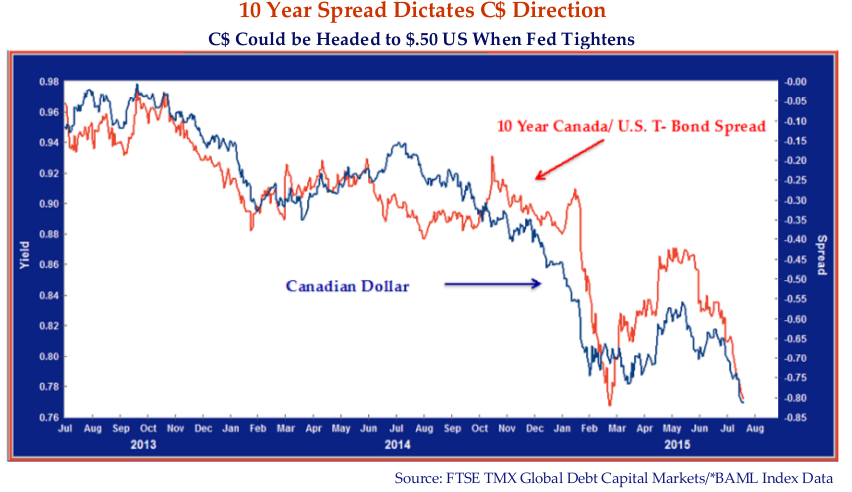 The chart shows the tight correlation between the 10 Year Canada/ U.S. yield spread and the Canadian dollar.