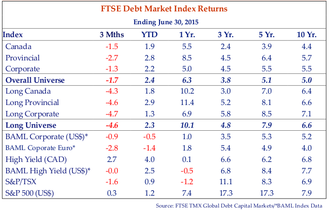 this chart shows the FTSE debt market index returns for the period ending June 30, 2015.