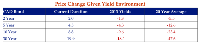The table demonstrates the impact of rate increases back to their higher levels in 2013 and the 20 Year Historic Average would have on bond prices.