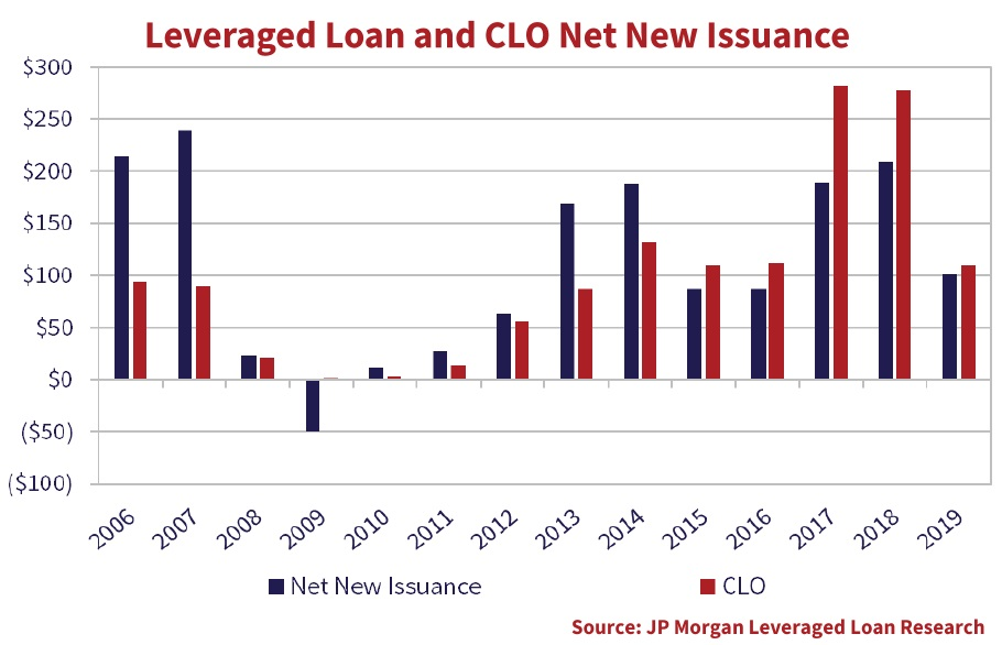 The chart highlights net new issuance of Leveraged Loans and CLO's.
