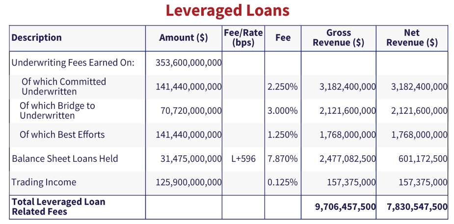 table showing estimated revenue generated by Wall Street banks from Leveraged Loan.