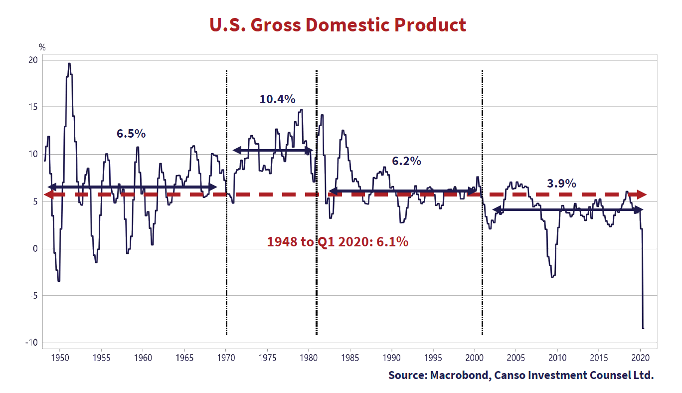 U.S Gross Domestic Product. Graph source Macrobond, Canso Investment Counsel Ltd. Graph shows values from 1950 to 2020.