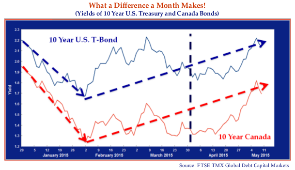 this line chart shows global bond yields plunged unexpectedly in January with the 10 years U.S. T-Bond declining by 0.5%.