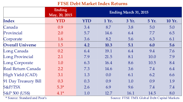 This table shows that falling yields resulted in higher prices and very positive returns for the Canadian bond market in the first quarter.