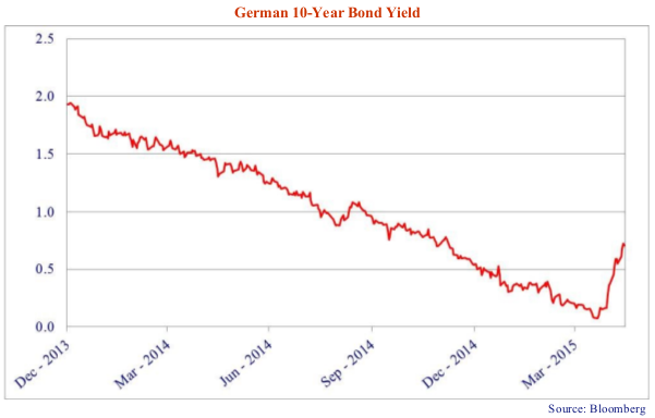 The line chart depicts the yield on a ten year German bond.