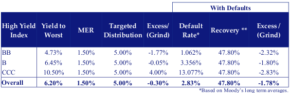 This table shows data of An income oriented fund comprised of high yield securities might target a 5.00% distribution.