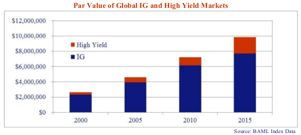 The bar chart shows that the value of the high yield markets has more than doubled to US$2.2 trillion over the past 5 years.