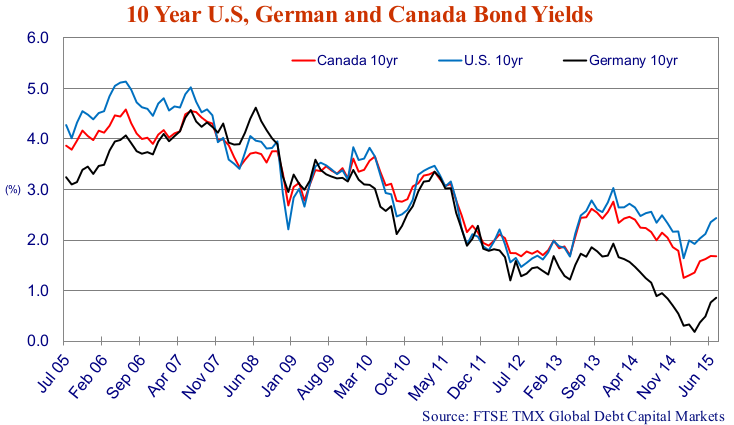 """10 Year U.S, German and Canada Bond Yields. Graph source is FTSE TMX Global Debt Capital Markets. Y axis is yield %, x axis is Jul 05 to Jun 15. The red line is """"Canada 10yr"""" the blue line is """"U.S 10yr"""" and the black line is """"Germany 10yr."""" All lines trend similarly downwards the the range of 1% to 2.5% yield from starting points in the range of 3.1% to 4.1%."""