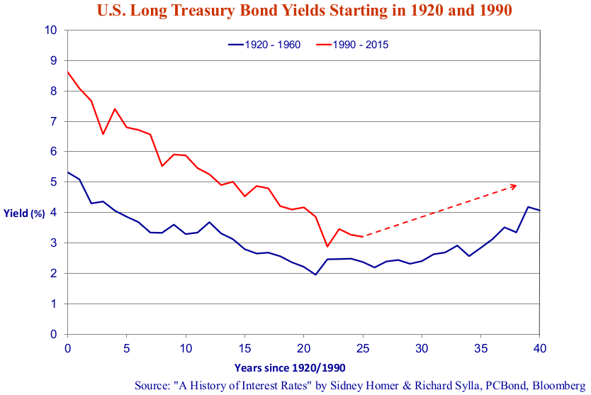 """Graph depicting US Long Treasury Bond Yields Starting in 1920 and 1990. Graph source is """"A History of Interest Rates"""" by Sidney Homer & Richard Sylla, PCBond, Bloomberg."""