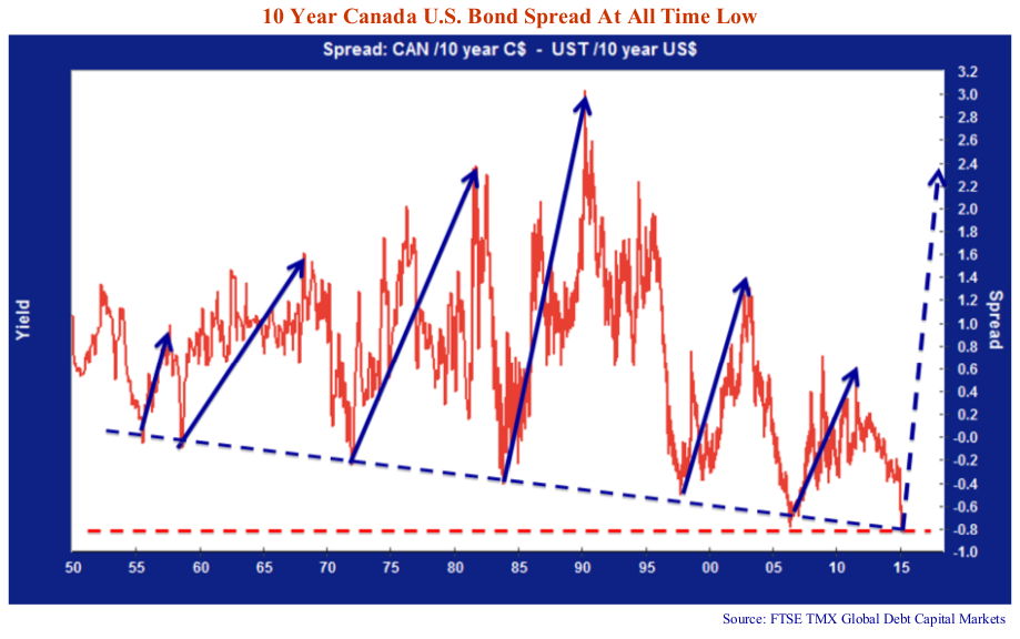 10 Year Canada U.S Bond Spread at all time Low. Spread: CAN/10 year C$ - UST /10 year US$. Source: FTSE TMX Global Debt Capital Markets.