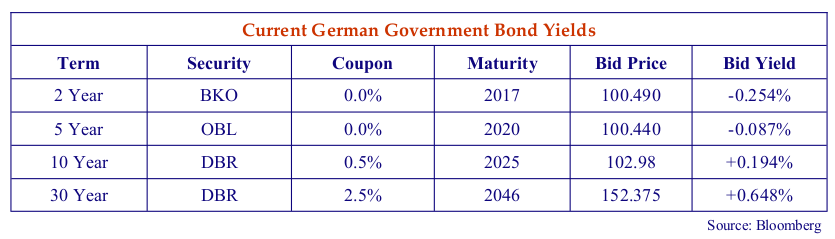 Current German Government Bond Yields. Source: Bloomberg.