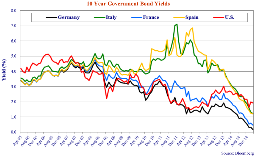 10 year Government Bond yields. Source: Bloomberg. Line graph shows values for Germany, Italy, France, Spain, U.S. Line graph shows values for Apr 05 to Dec 14.