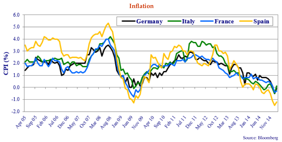 Inflation. Source: Bloomberg. Line graph shows values for Germany, Italy, France, Spain. Line graph shows values for Apr 05 to Nov 14.