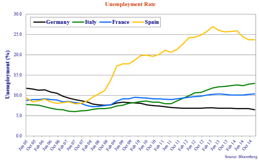 Unemployment Rate. Source: Bloomberg. Line graph shows values for Germany, Italy, France, Spain. Line graph shows values for Jun 05 to Oct 14.