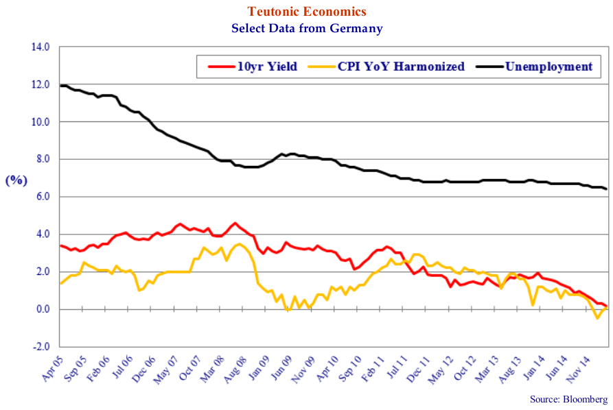 Teutonic Economics. Select Data From Germany. Source: Bloomberg. Line graph shows three line: 10 yr yield, CPI YoY Harmonized, Unemployment. The former two trend horizontally then slight down together. The latter trends downwards then more horizontally.