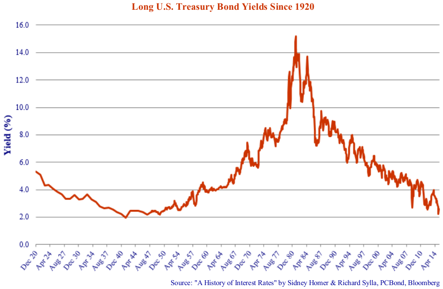 """Long U.S Treasury Bond Yields Since 1920. Source: """"A History of Interest Rates"""" by Sidney Homer & Richard Sylla, PCBond, Bloomberg. Line graph shows values for Dec 20 to April 14. Line rises and peaks at Ap 84 significantly, then drops."""