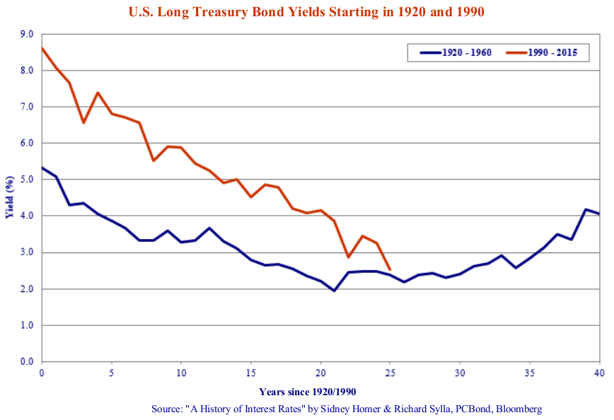 """U.S Long Treasury Bond Yields Starting in 1920 and 1990. Source: """"A History of Interest Rates"""" by Sidney Homer & Richard Sylla, PCBond, Bloomberg."""