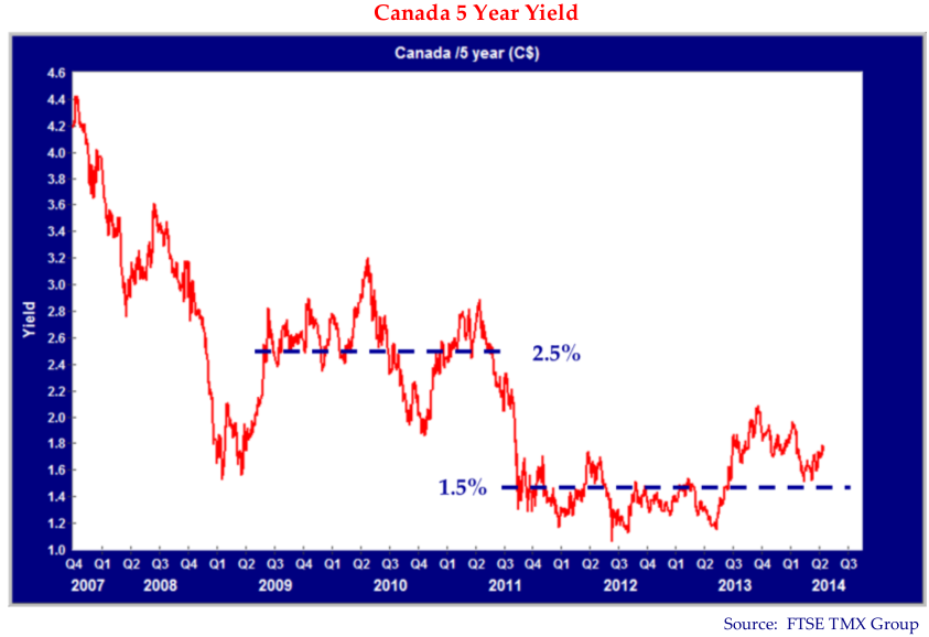 Canada 5 year yield. Canada /5 year (C$) Source: FTSE TMX Group. Graph includes Q4 2006 to Q3 2014. The graph trends downwards. Line is drawn at (Q3 2009 - Q3 201, yield 2.5%), and (Q3 2011- Q3 2014, yield 1.5%).