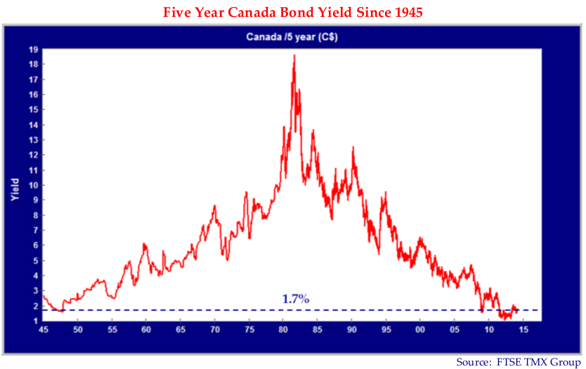 Five Year Canada Bond Yield since 1945. Canada /5 (C$). Source: FTSE TMX Group. Graph shows a line which rises and peaks at (83, 18.5) and then falls at the similar rate to the rise. A line is drawn at 1.7% yield across the graph.