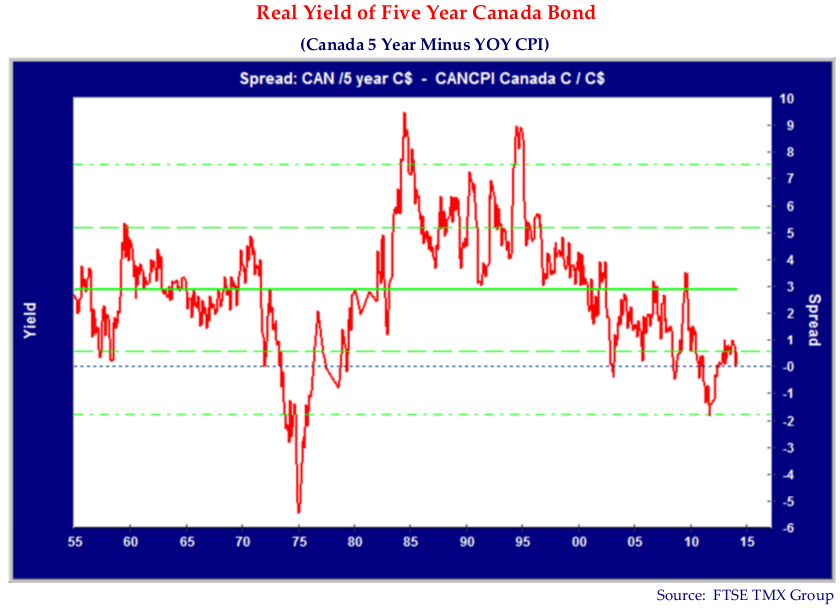 Real Yield of Five Year Canada Bond. (Canada 5 Minus YOY CPI). Spread: CAN /5 year C$ - CANCPI Canada C / C$. Source: FTSE TMX Group.
