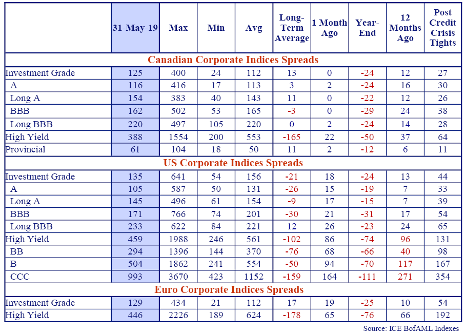 this table shows Canadian, US and Euro corporate indices spreads.