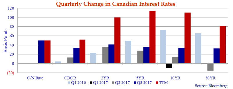 The chart depicts interest rate changes across the Canadian yield curve over the last four quarters.