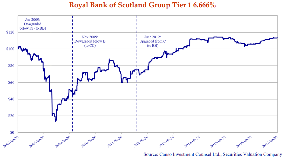 The line chart shows the price of the Devils (royal bank of Scotland group tier 1 6.666%) dating back to original issue in 2007.