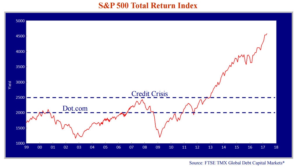 """S&P 500 Total Return Index. Source: FTSE TMX Global Capital Markets*. Line graph shows two dashed horizontal lines. One is at yield=2000 and note says """"Dot.com,"""" second line is at 2500 yield and note is """"Credit crisis."""" The line graph trends upwards significantly after x=09."""
