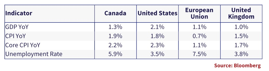 the table shows, the economic situation in Canada and the U.S. and shows that it is in much better shape than the European Union and the United Kingdom.