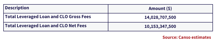 the table showing the estimated total gross and net fees for leveraged loans and CLO.