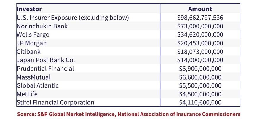 table shows a Concentration of CLO debt investors
