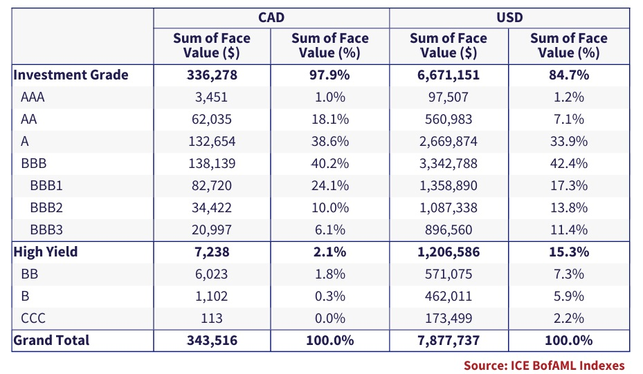 The table combines the ICE BofAML CAD and U.S. Investment Grade and High Yield indexes.