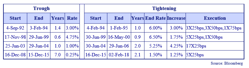 This table revisits three previous prolonged Fed tightening cycles.