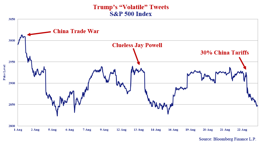 """Trump's """"Volatile"""" Tweets, S&P 500 Index. Source: Bloomberg Finance L.P. Line graph includes values for 1-Aug to 22- Aug. Notes include: """"China Trade War"""" at 1-Aug, """"Clueless Jay Powell"""" at 13-Aug, """"30% China Tariffs"""" at 22-Aug."""